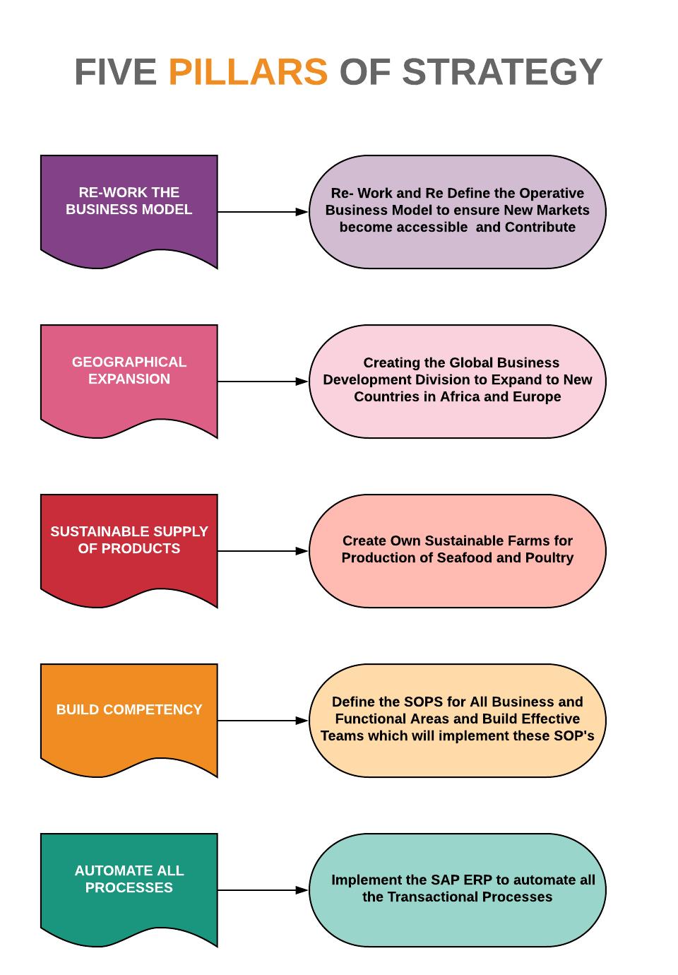 Five Pillars of Strategy
