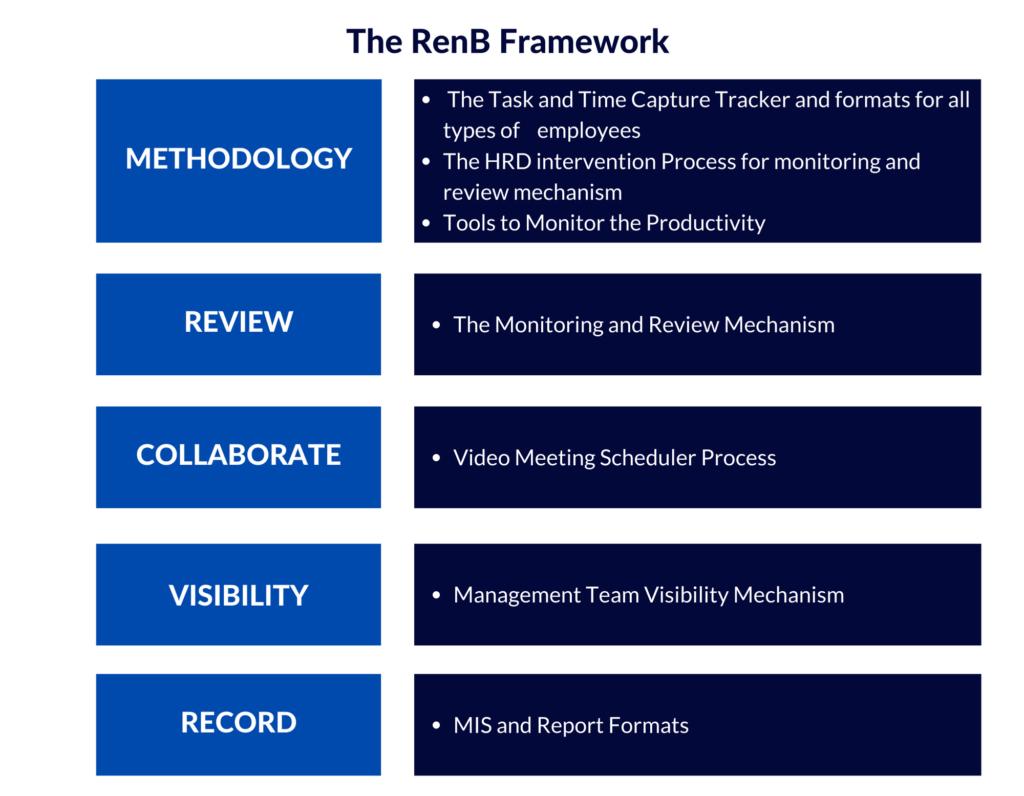 RenB Framework